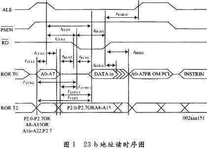 利用P89C669的23b的线性地址并采用CPLD外部扩展