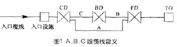 工业综合布线设计解析