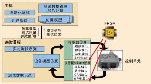 FPGA技术在汽车电子中的应用