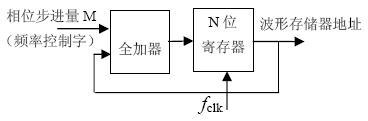 基于FPGA直接数字频率合成两种控制电路设计