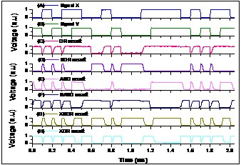 半导体所硅基集成光学导向逻辑器件研究取得系列进展