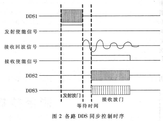 ISA总线实现多路同步DDS信号源设计