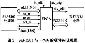 SEP3203处理器的FPGA数据通信接口设计