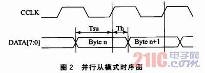 基于FIash和JTAG接口的FPGA多配置系统