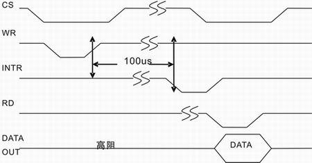 在NIOS-II系统中A/D数据采集接口的设计与实现