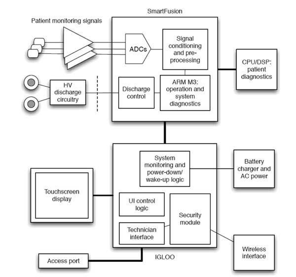应用于除颤器的FPGA解决方案