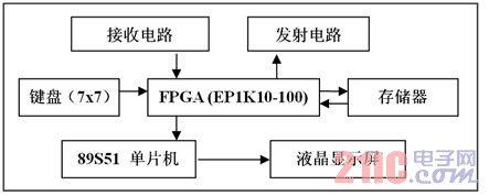 如何用单片机和FPGA实现家居遥控