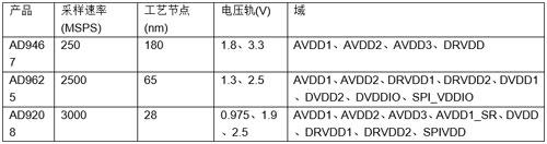 高速ADC电源域