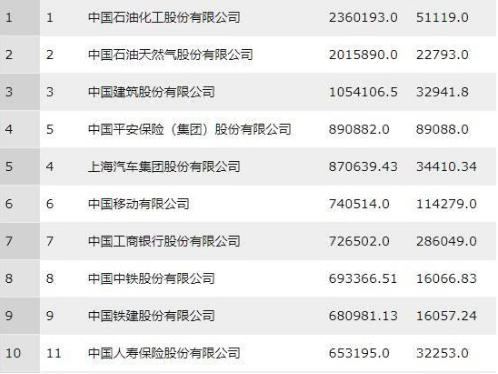 互联网强企业的崛起!2018中国500强企业公布