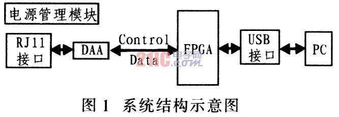 FPGA的嵌入式系统USB接口设计