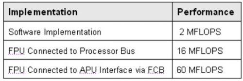 FPGA协处理器实现代码加速的设计
