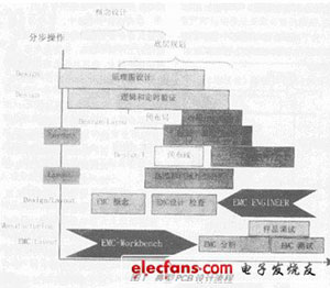 电子电路设计中EMC/EMI的模拟仿真[图]