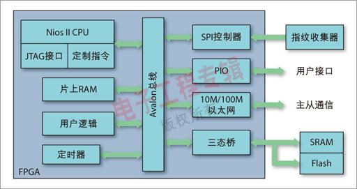 利用FPGA和嵌入式软核处理器实现高性能的罪犯抓捕系统