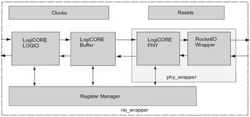 基于FPGA的RapidIO节点设计
