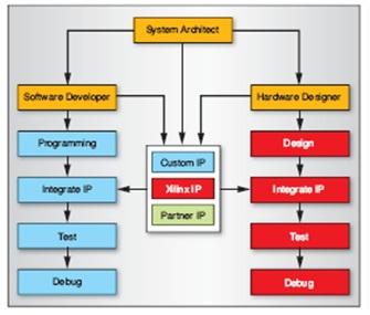 Zynq-7000 EPP 采用的是一种常见工具流,供系统架构师、软件开发人员和硬件设计师等人员使用