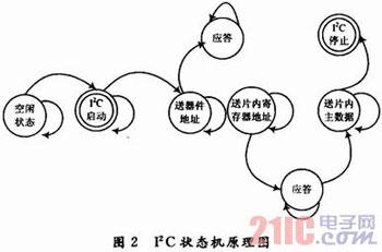 基于FPGA的LCoS驱动和图像处理系统