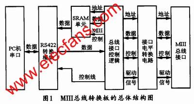 基于FPGA与RS422的MⅢ总线转换板设计