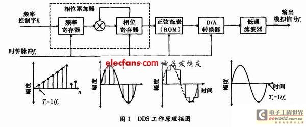 基于FPGA的DDS励磁恒流源设计