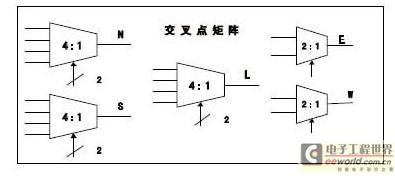 一种基于FPGA的多时钟片上网络研究与设计