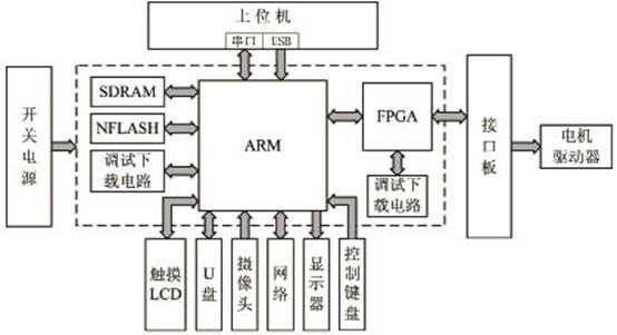 基于嵌入式的数控雕刻机控制系统设计