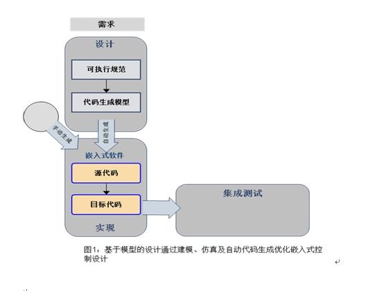 使用基于模型的设计进行早期验证和确认