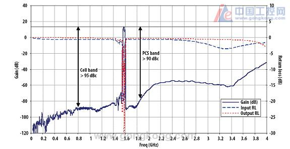 低噪声放大器在手机GPS上的应用―――低噪声放大器在手机GPS上的应用