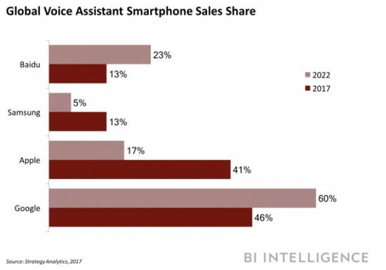 仅次于谷歌和苹果,百度语音助手占有率达17%