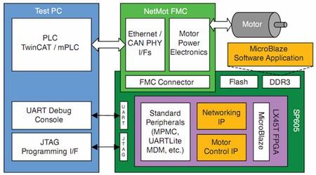 基于Spartan-6 FPGA的智能驱动控制系统可扩展设计方案