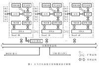 主飞行仪表图形加速显示系统的FPGA设计