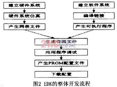 基于FPGA的嵌入式以太网与Matlab通信系统设计