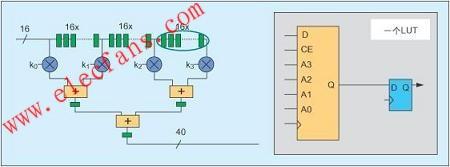 基于Spartan-3 FPGA的DSP功能实现方案