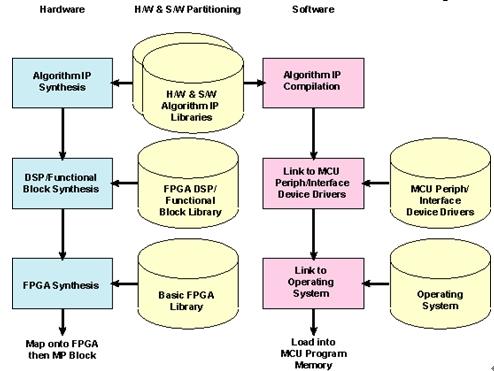 采用Atmel可定制微控制器来优化算法的设计