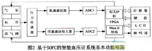 如何利用可编程片上系统设计智能电子血压计?