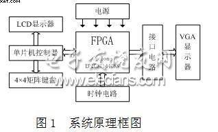 FPGA+MCU实现VGA图象信号发生器