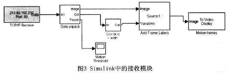 FPGA的TCP/IP通信协议与Matlab通信系统研究