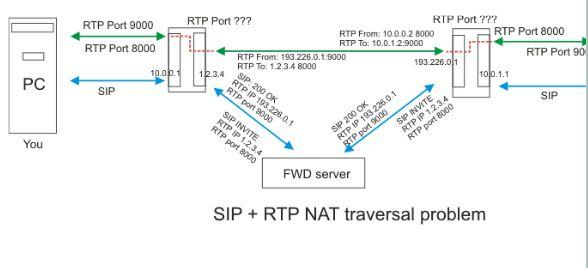 SIP协议的NAT穿越技术