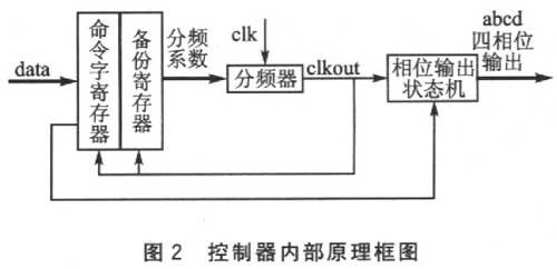 基于FPGA的步进电机控制器