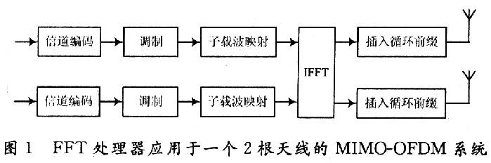 基于FPGA的移位寄存器流水线结构FFT处理器的实现