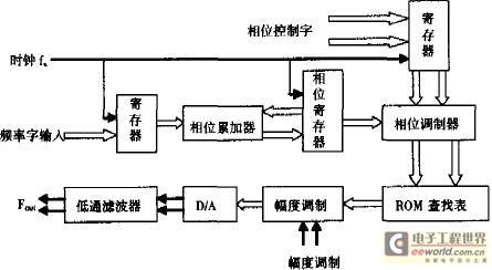 基于Nios的DDS高精度信号源实现