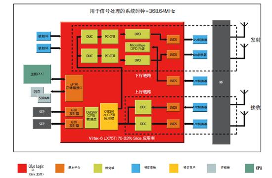 一文了解Xilinx多模无线电目标设计平台