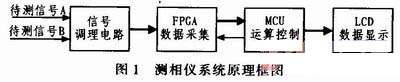 FPGA与单片机实现低频数字式相位测量仪