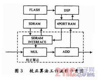 一种新型的多DSP红外实时图像处理系统设计