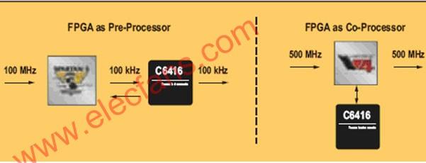 采用FPGA协处理的无线子系统