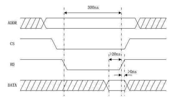 基于FPGA的跨时钟域信号处理——同步设计的重要