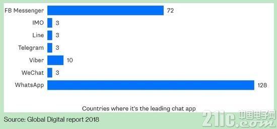 外媒认为微信功能这么强大 不做全球市场太浪费!