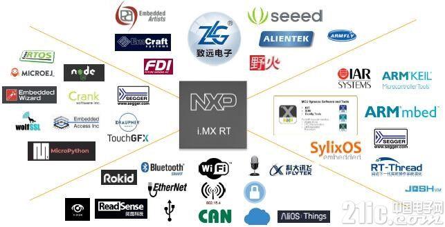 图:i.MX RT已建立起完备的生态系统