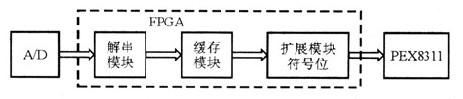 PCI Express接口的数据采集存储系统方案