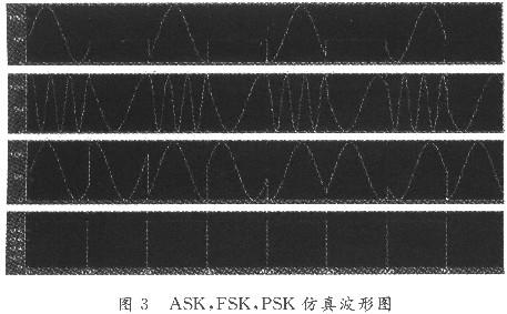 基于FPGA和DDS技术的软件无线电可控数字调制器的设计