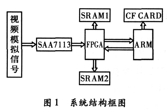 基于ARM和FPGA的嵌入式高速图像采集存储系统