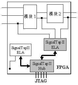 利用SignalTap II逻辑分析仪调试FPGA